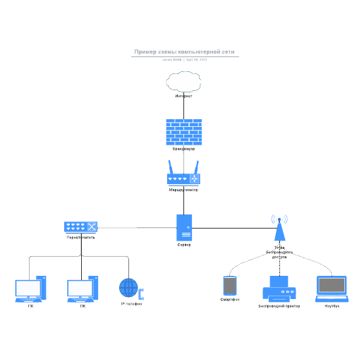 Пример схемы компьютерной сети