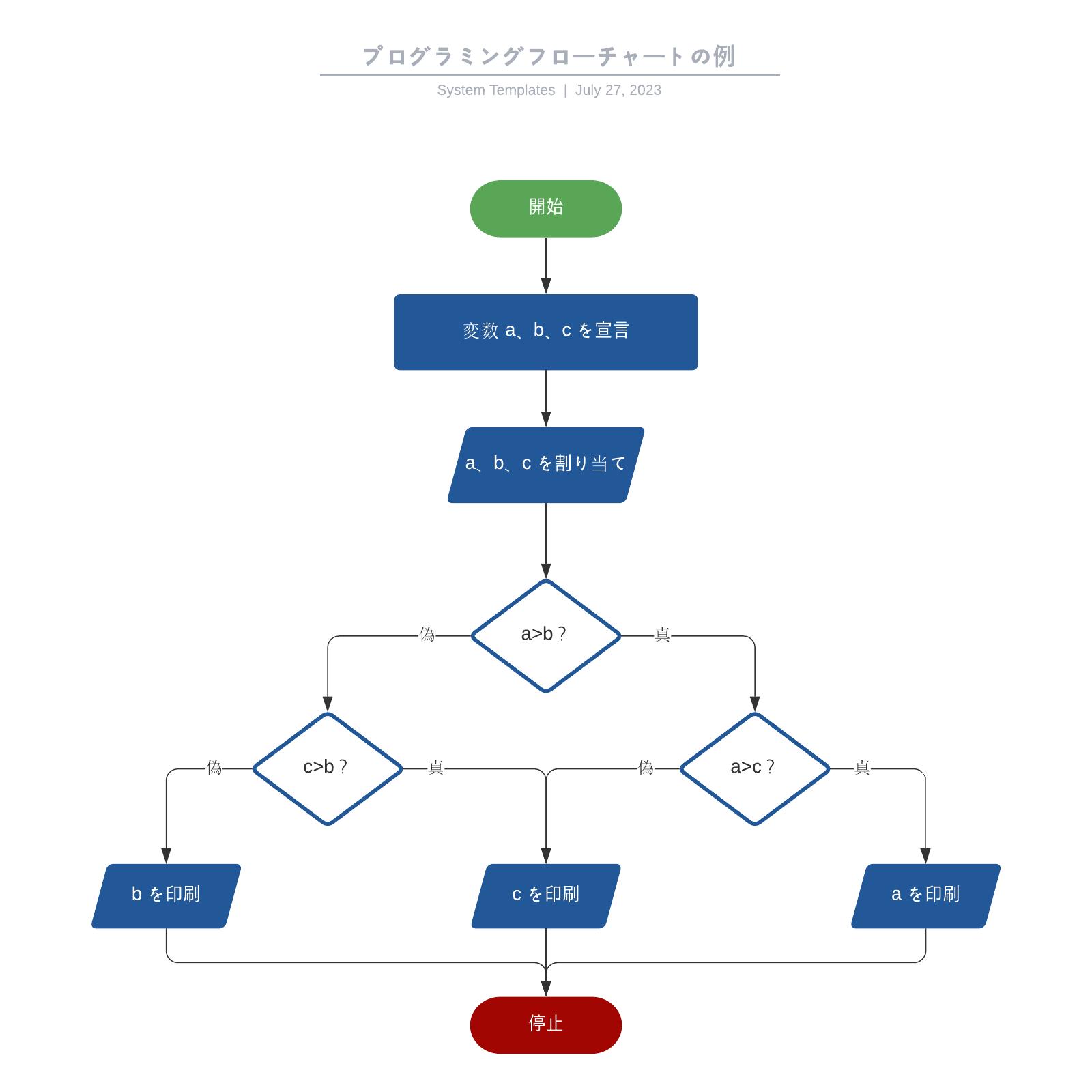 プログラミングにも使えるフローチャートのテンプレート