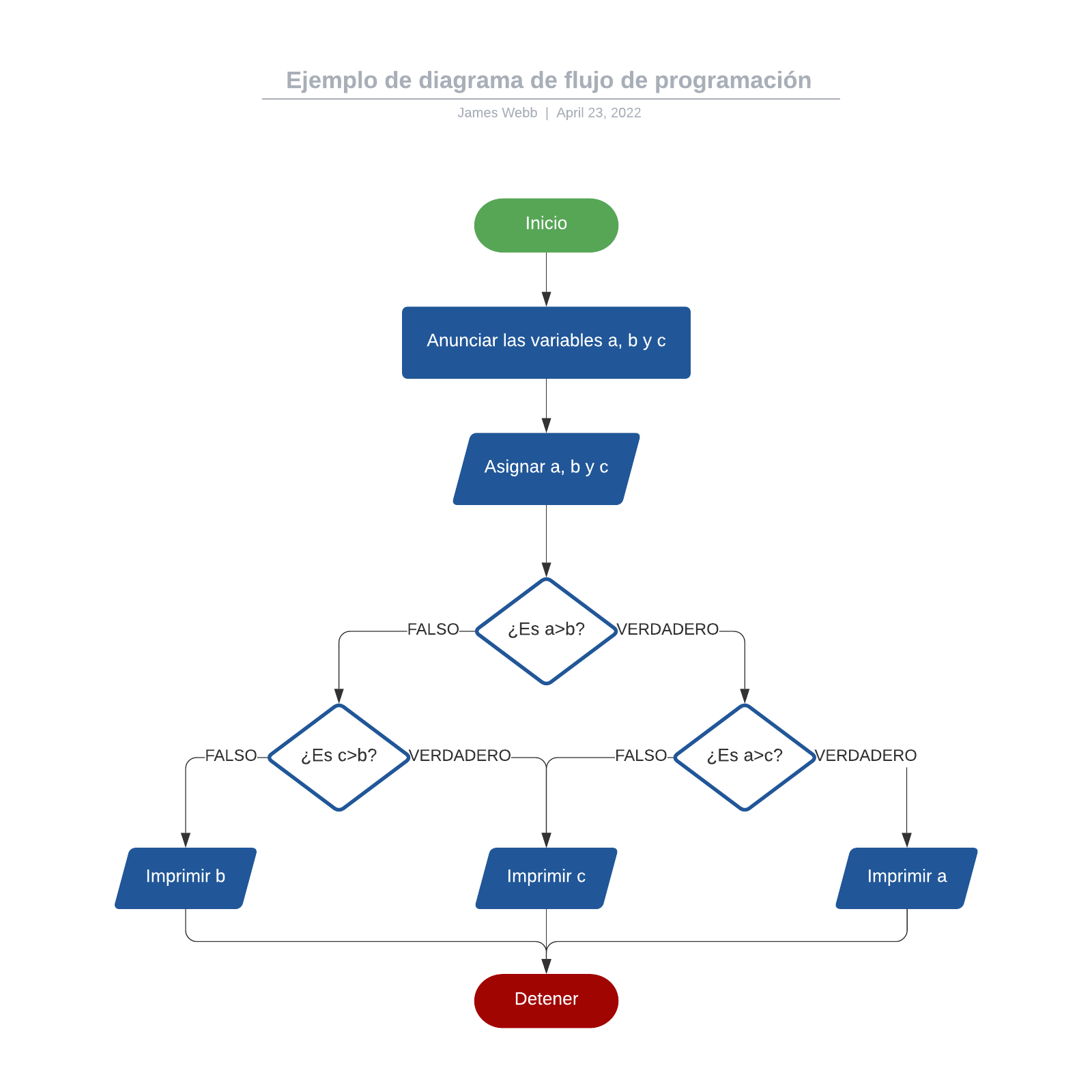 Ejemplo de diagrama de flujo de programación