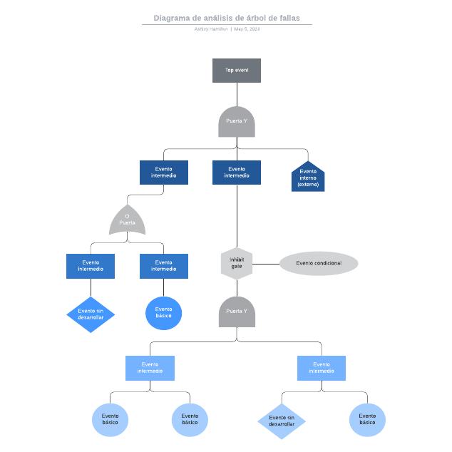 Diagrama de análisis de árbol de fallas