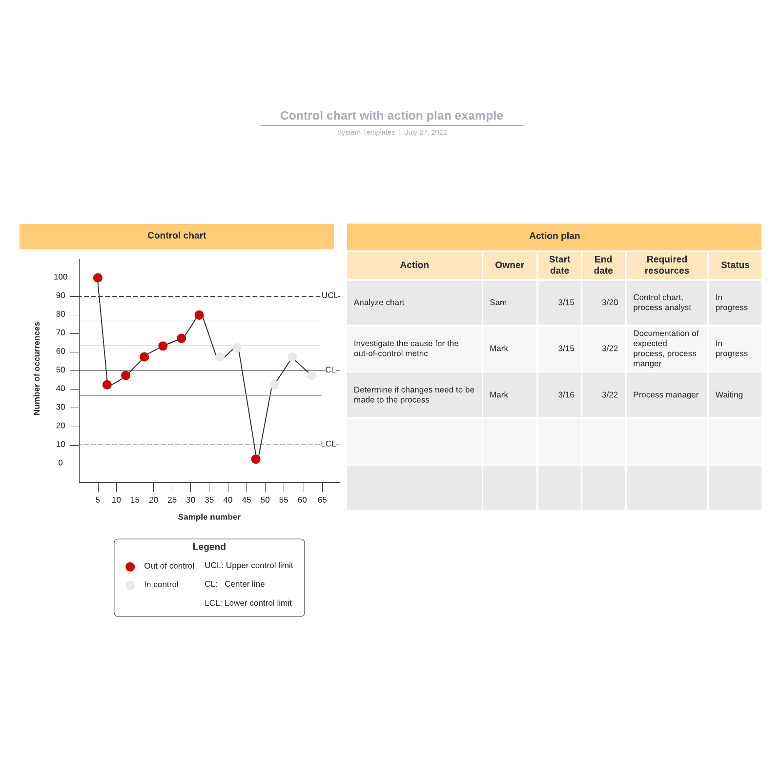 Control chart with action plan example