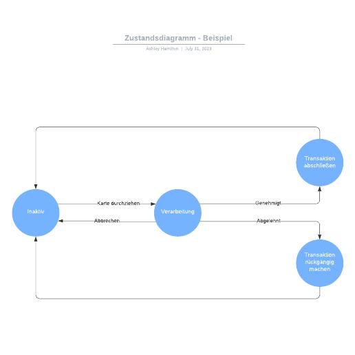 Zustandsdiagramm - Beispiel