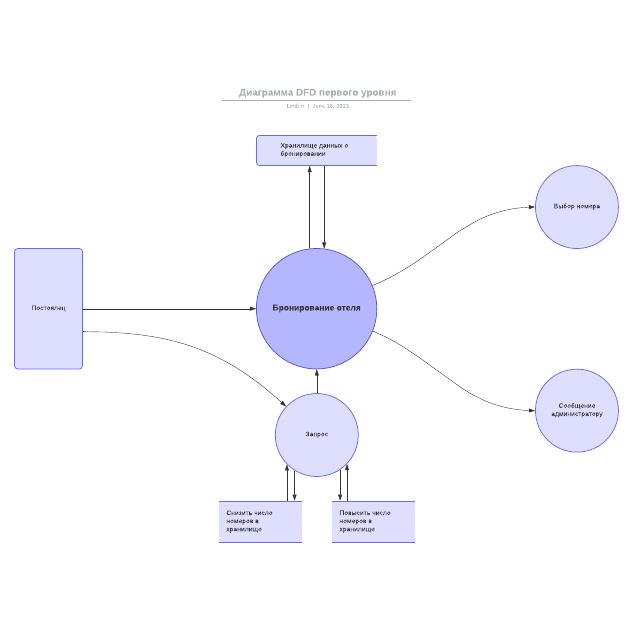 Диаграмма DFD первого уровня