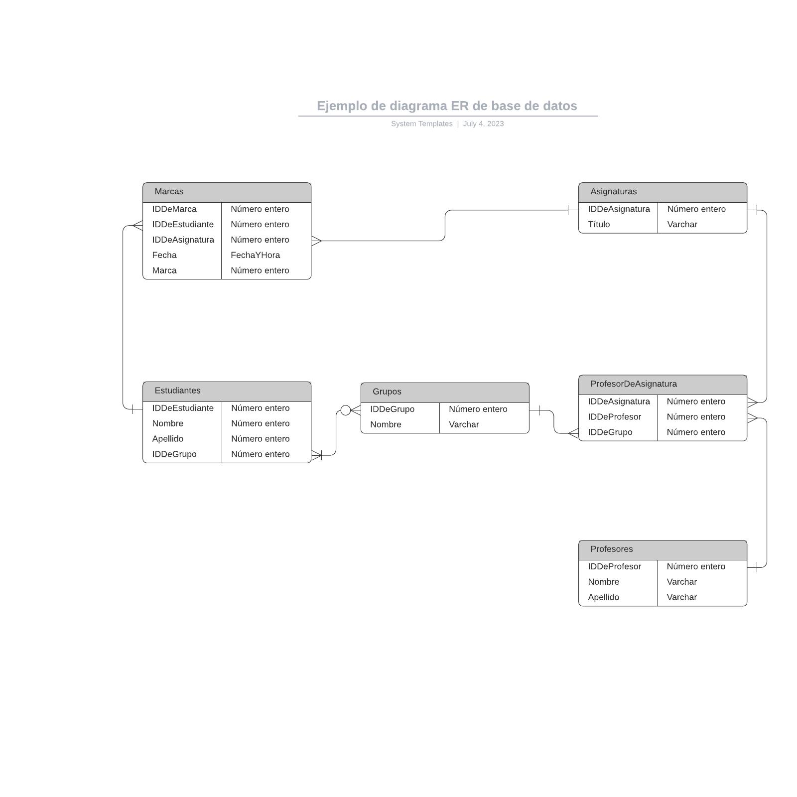 Ejemplo de diagrama ER de base de datos