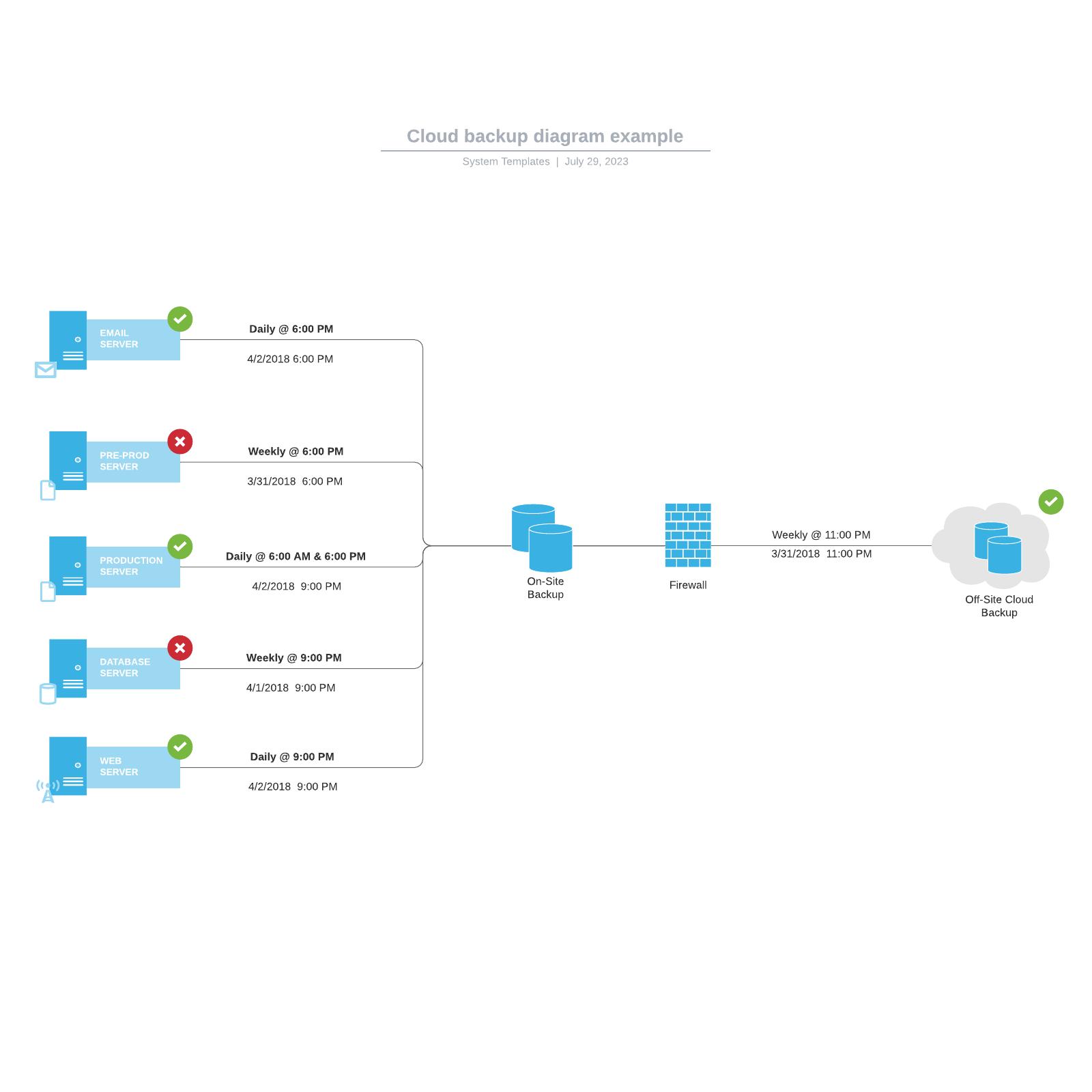 Cloud backup diagram example