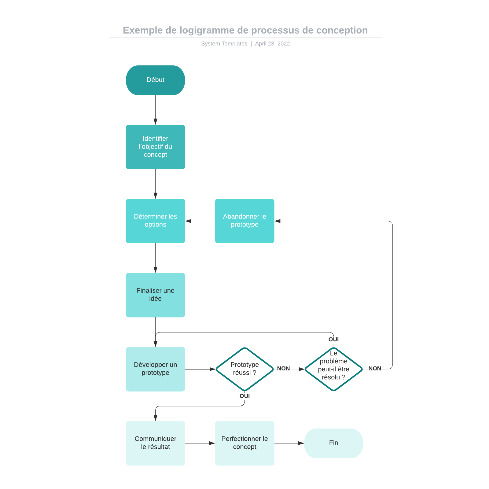 exemple de logigramme de processus de conception