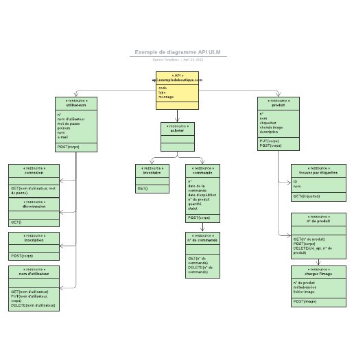 exemple de diagramme API ULM