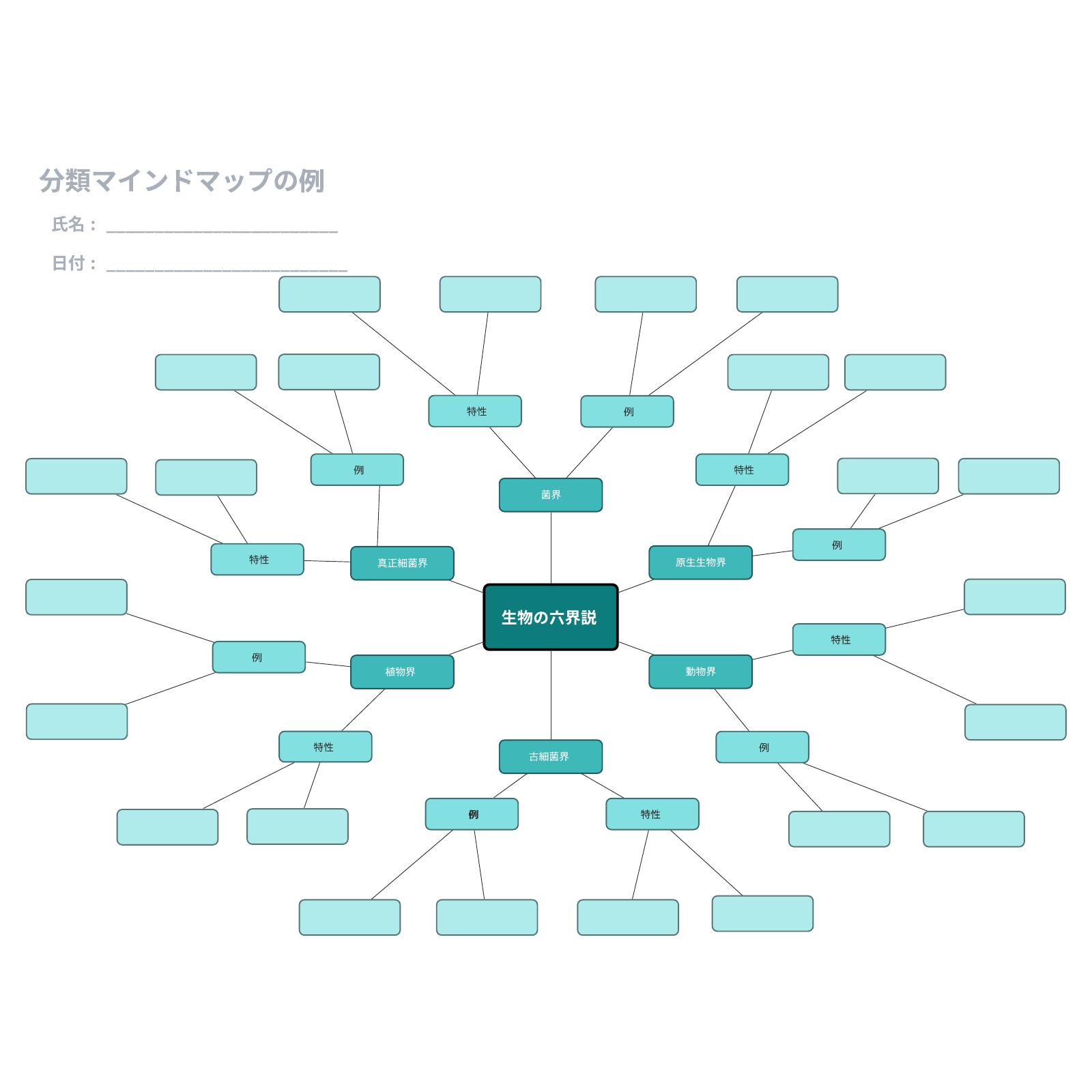 マインドマップ事例テンプレート