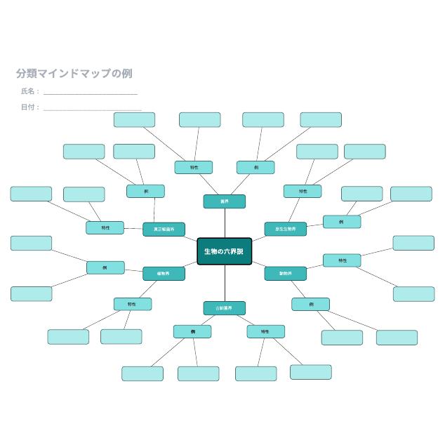 分類マインドマップの例