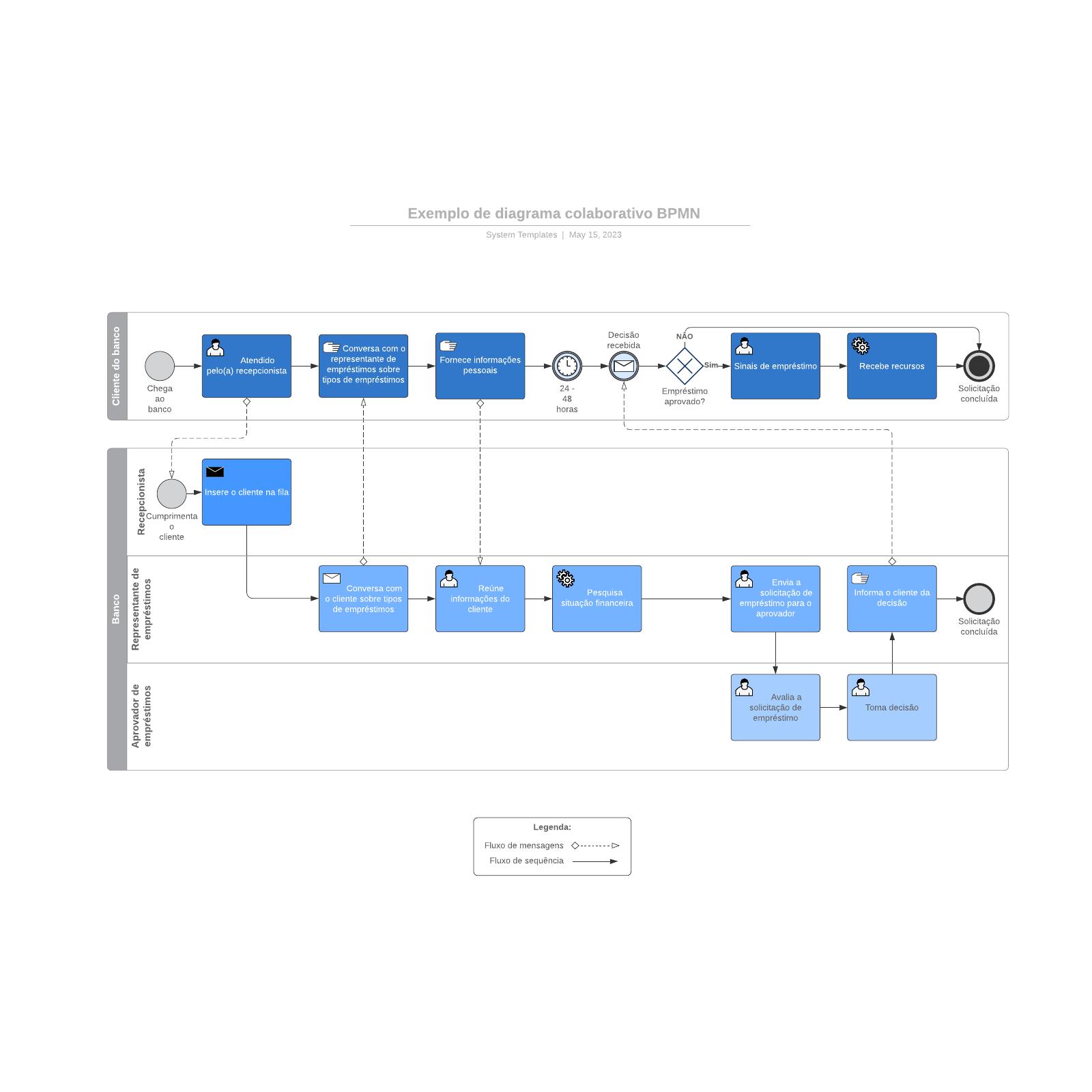Exemplo de diagrama colaborativo BPMN