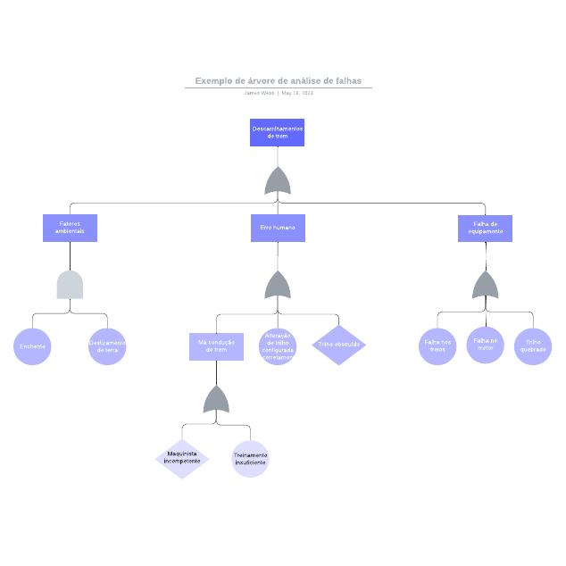 Exemplo de árvore de análise de falhas
