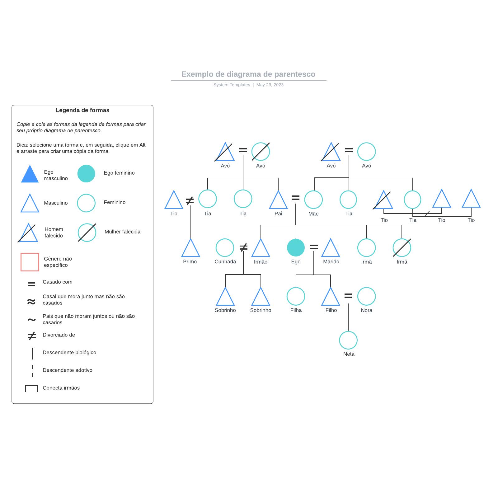 Exemplo de diagrama de parentesco