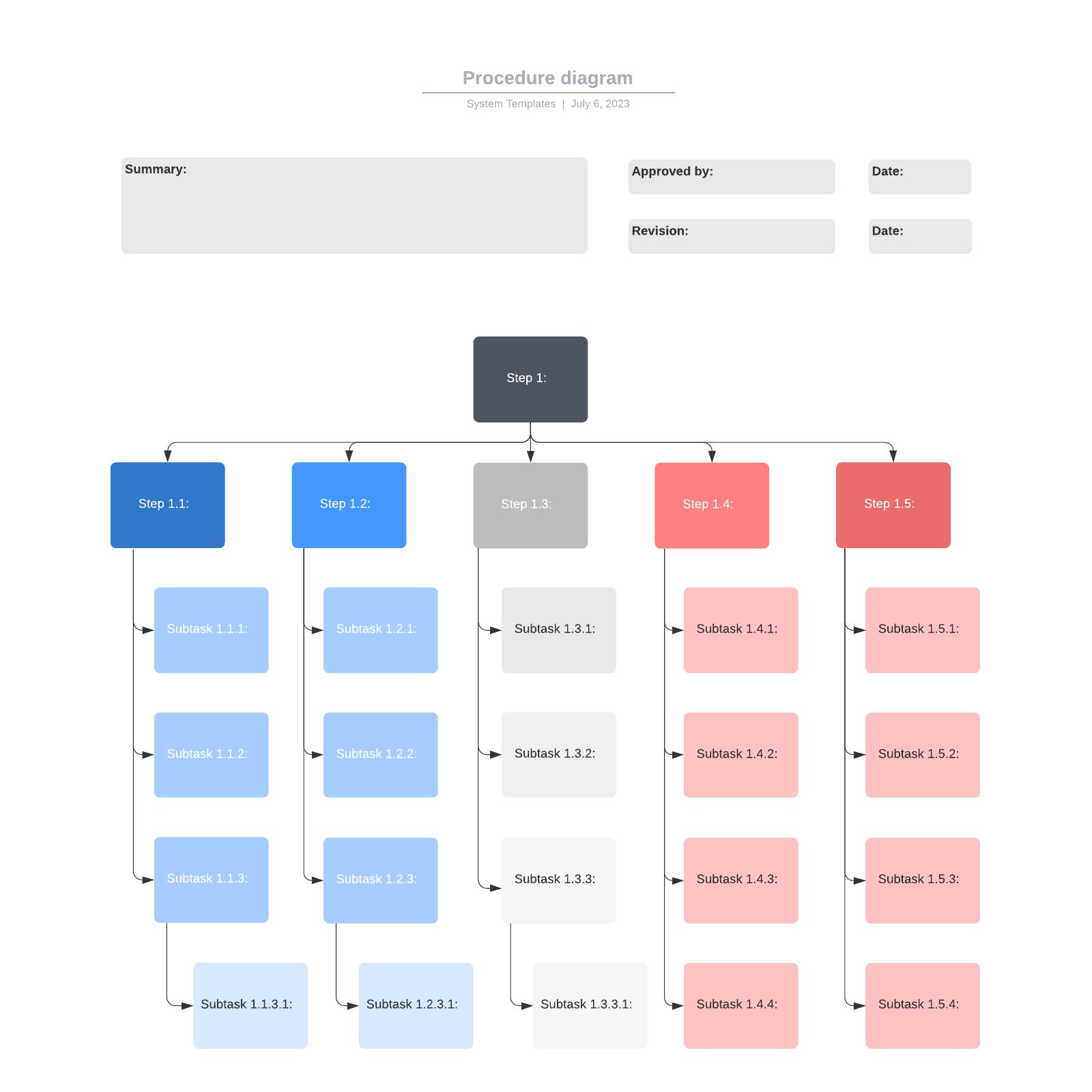 Procedure diagram
