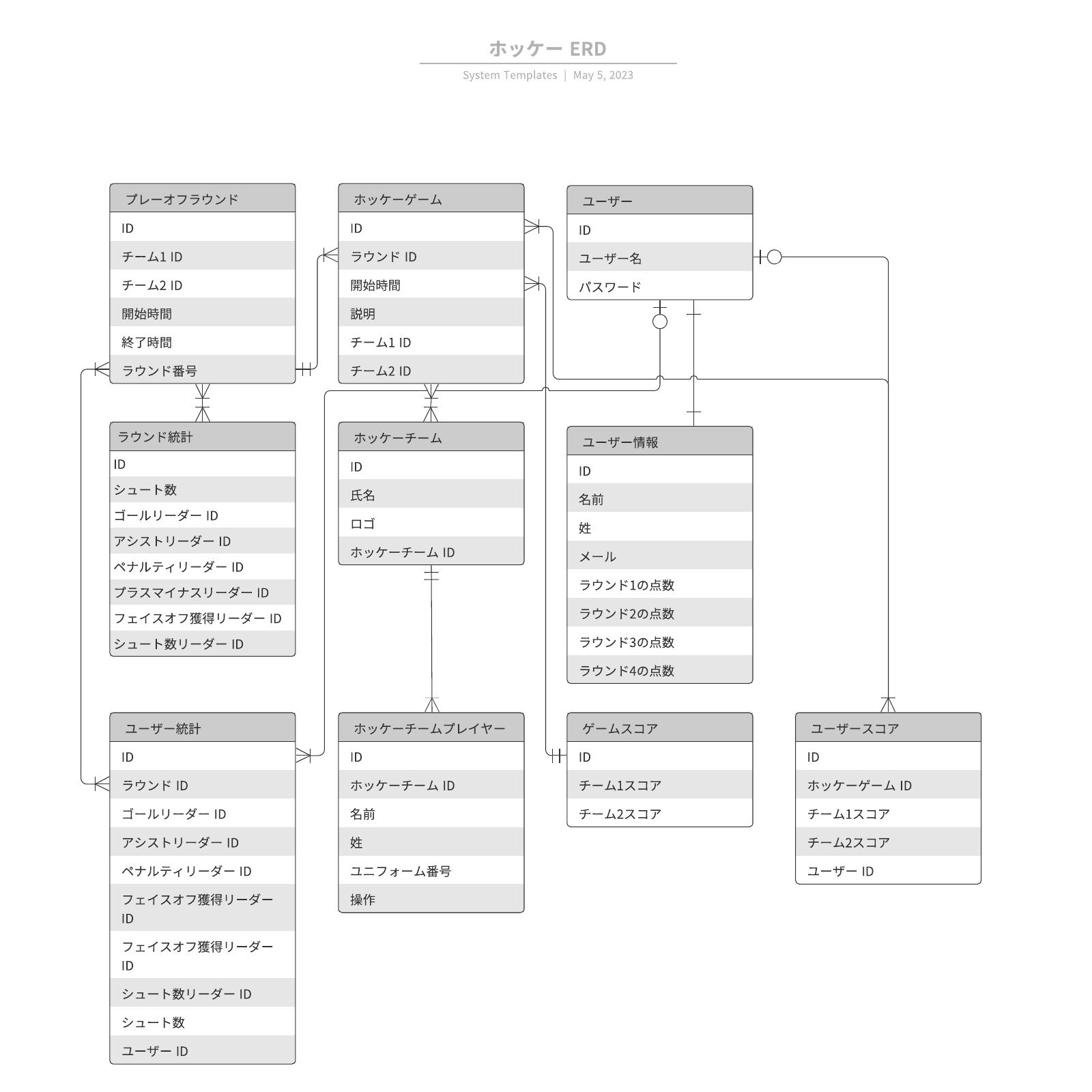 ホッケーERD参考例テンプレート(ER図)