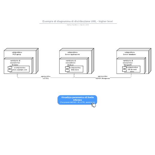 Esempio di diagramma di distribuzione UML