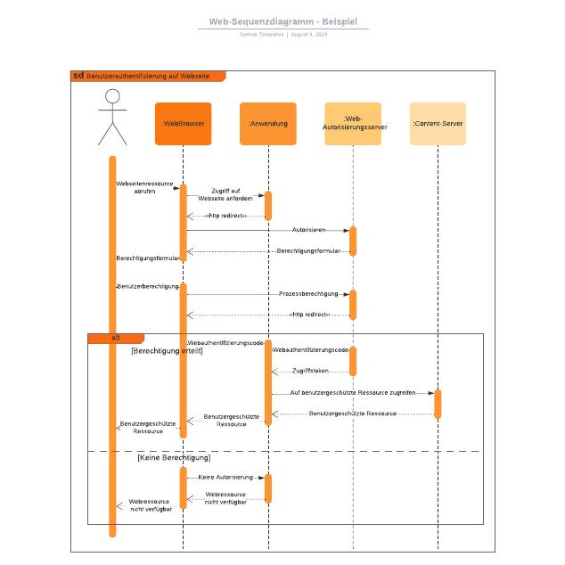 Web-Sequenzdiagramm - Beispiel