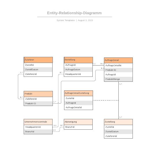 Entity Relationship Diagramm Vorlage
