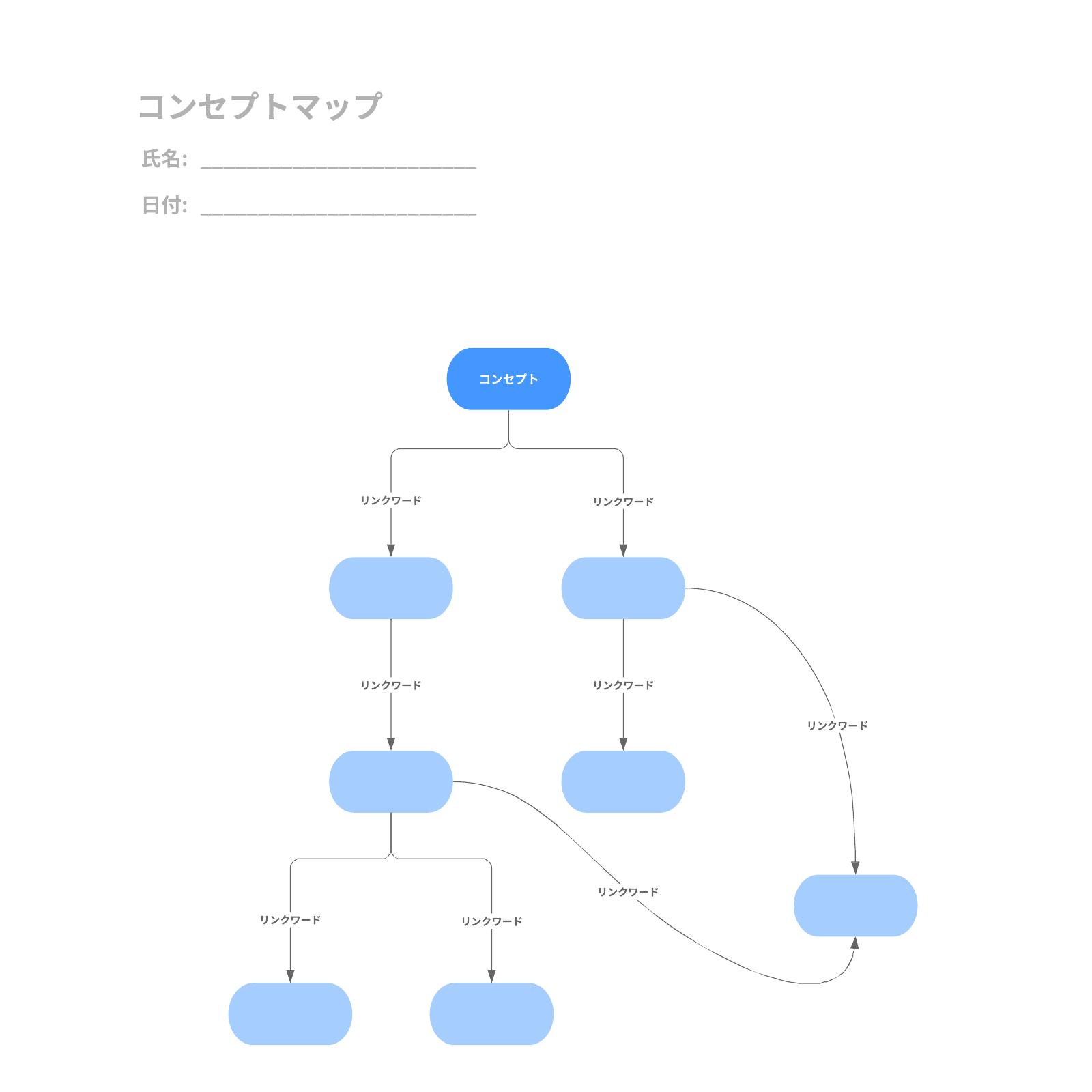 テンプレートから作成コンセプトマップ