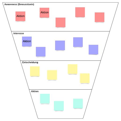 Konversionstrichter-Diagramm
