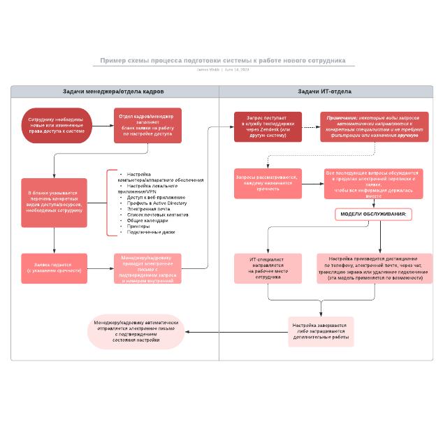 Пример схемы процесса подготовки системы к работе нового сотрудника