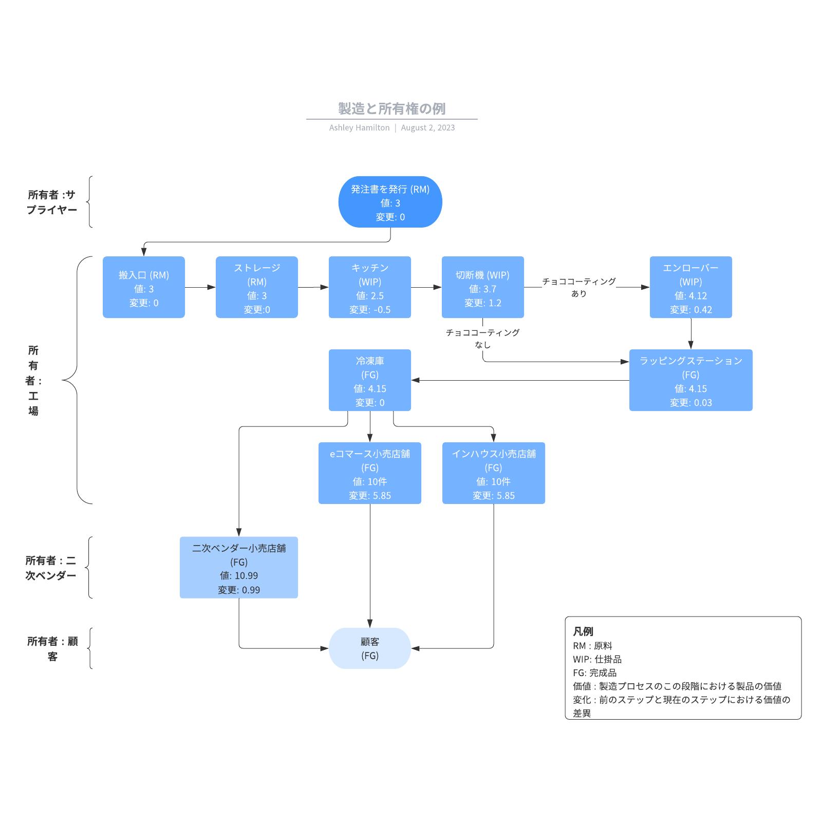製造と所有権の例