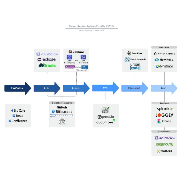 Exemple de chaîne d'outils CI/CD