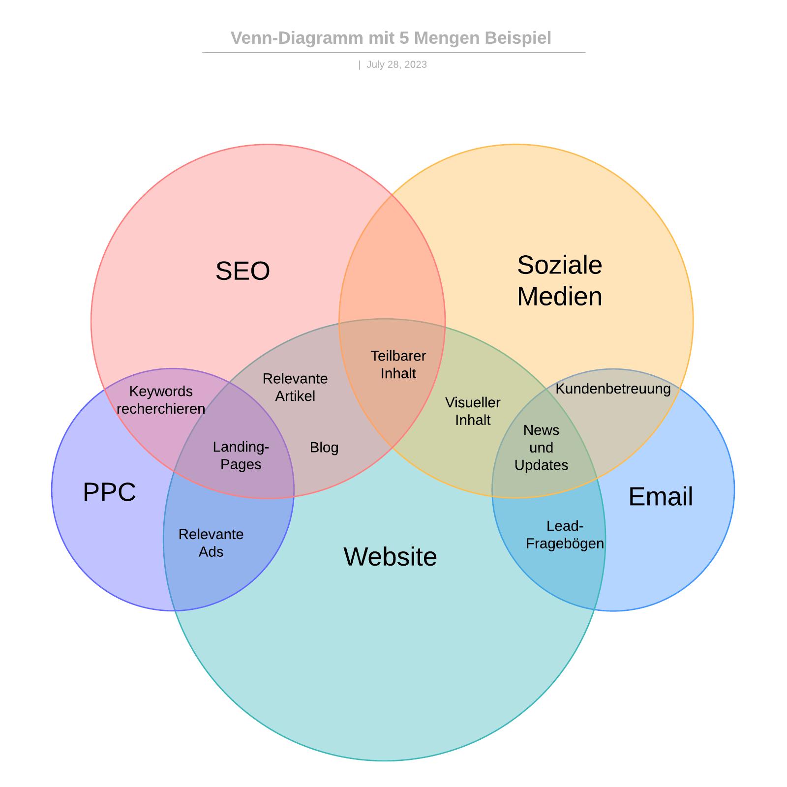 Digitales Marketing Venn-Diagramm Beispiel