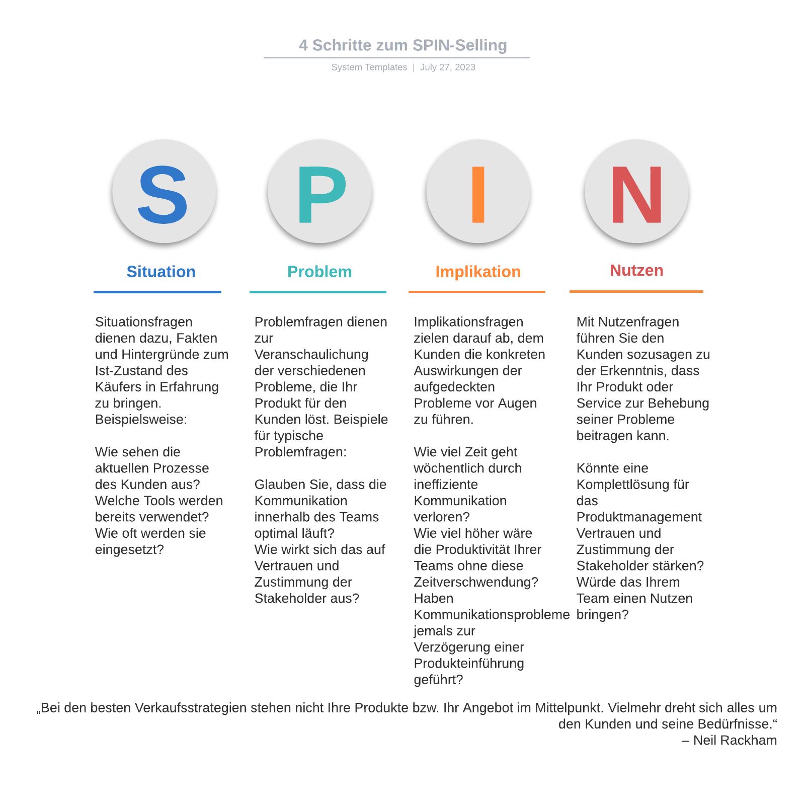 4 Schritte zum SPIN-Selling