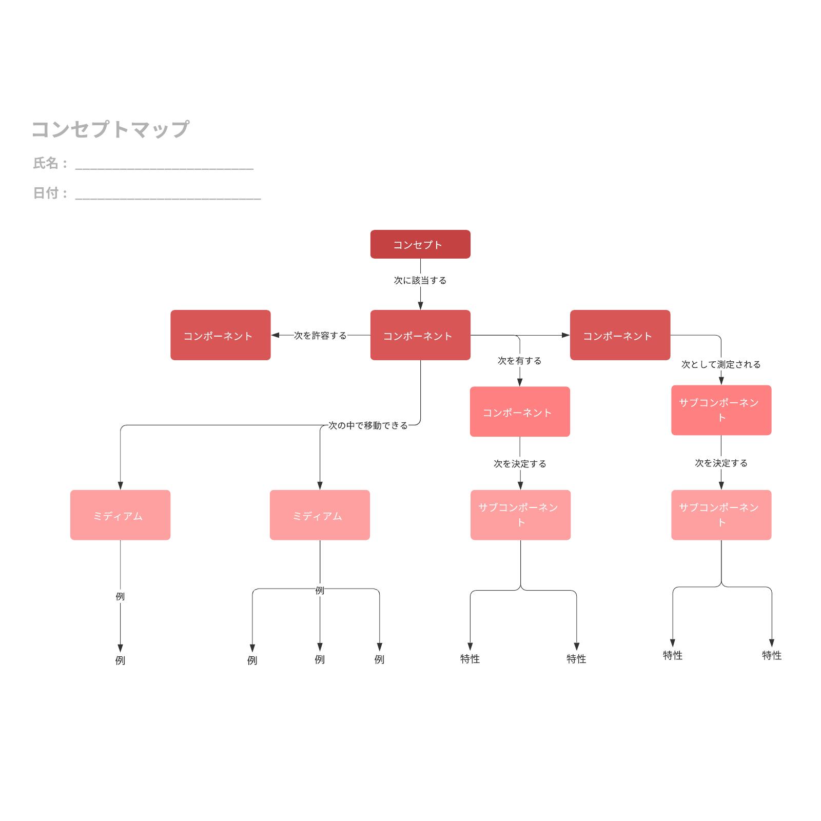 教育・学習で使えるコンセプトマップ(概念図)