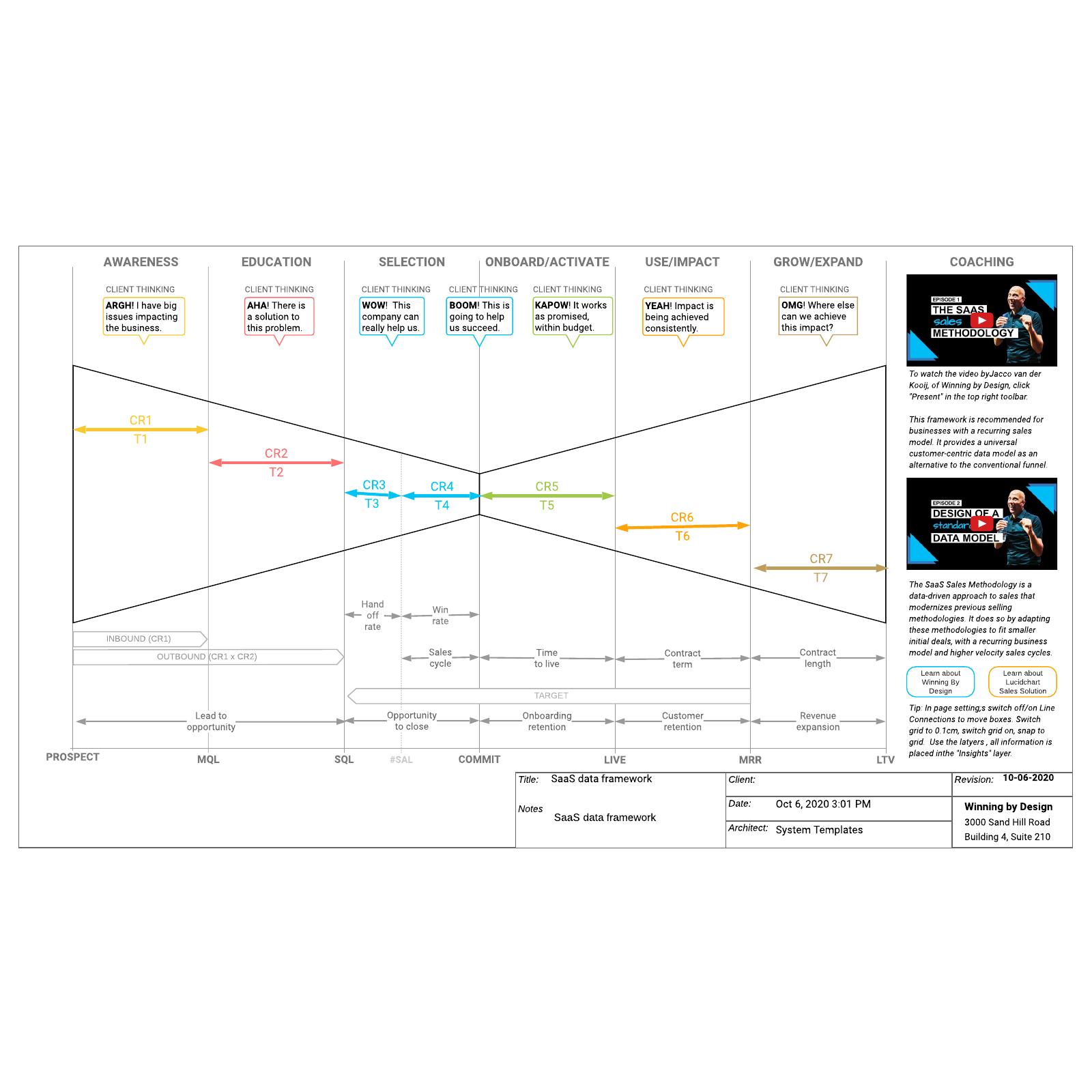 SaaS data framework