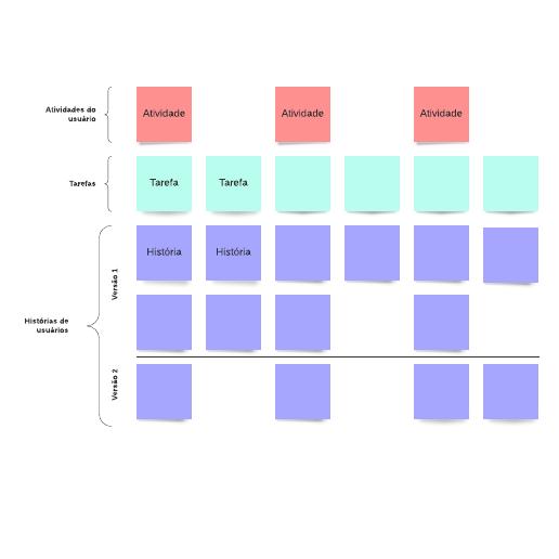 Modelo de histórias de usuários