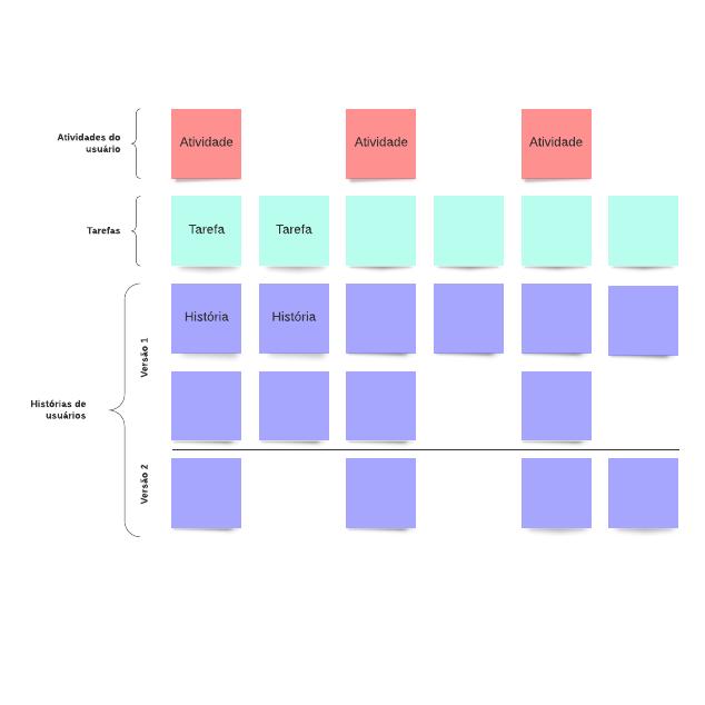 Mapa de histórias de usuários