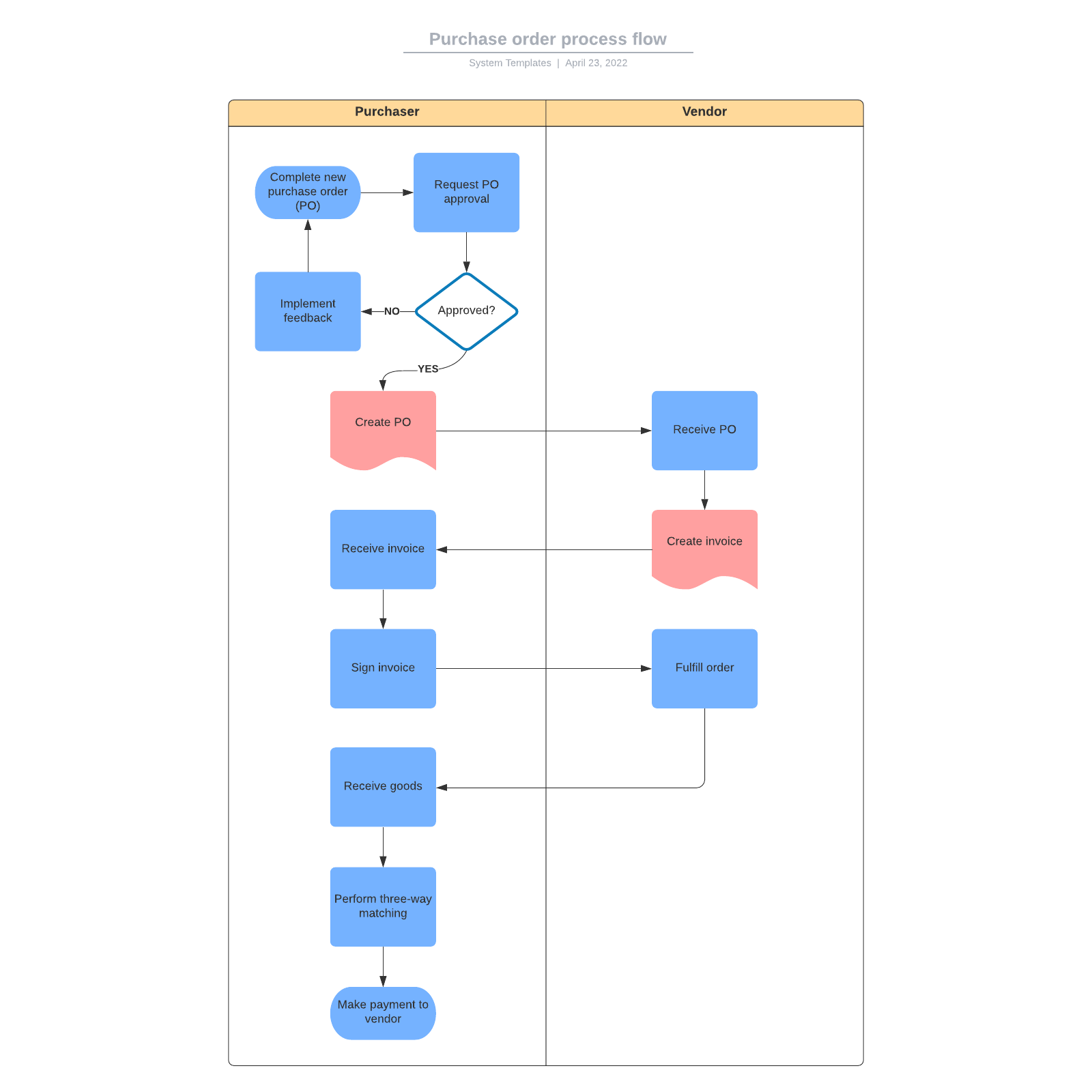 Purchase order process flow