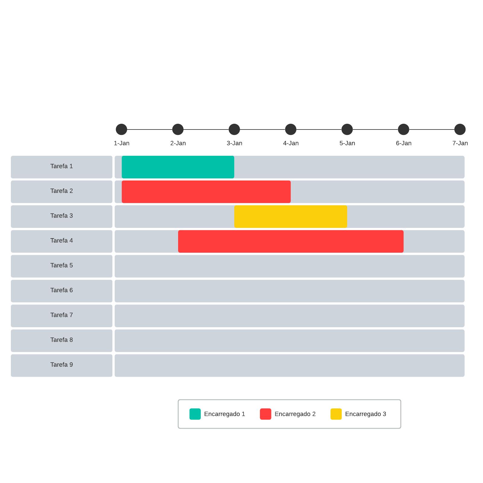 Exemplo de gráfico de Gantt pronto