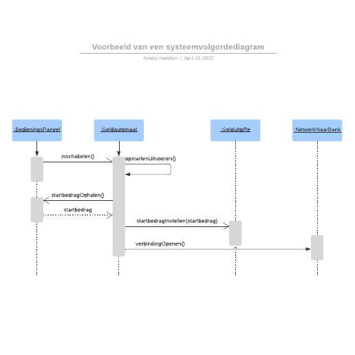 Voorbeeld van een systeemvolgordediagram