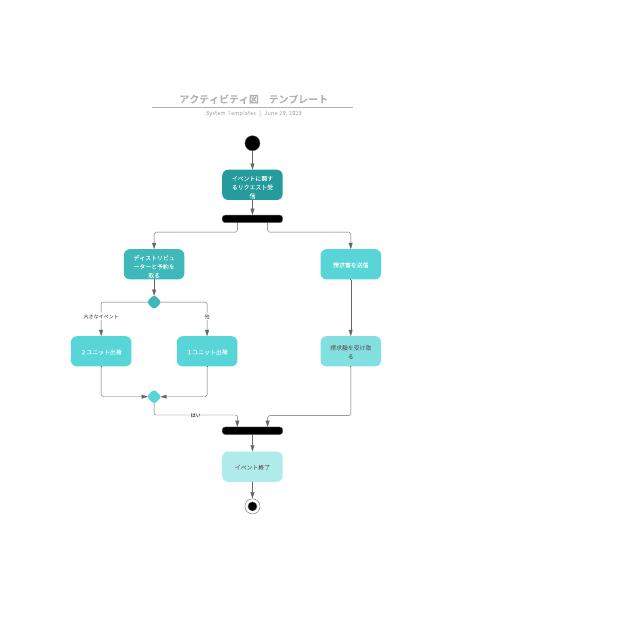 アクティビティ図 テンプレート