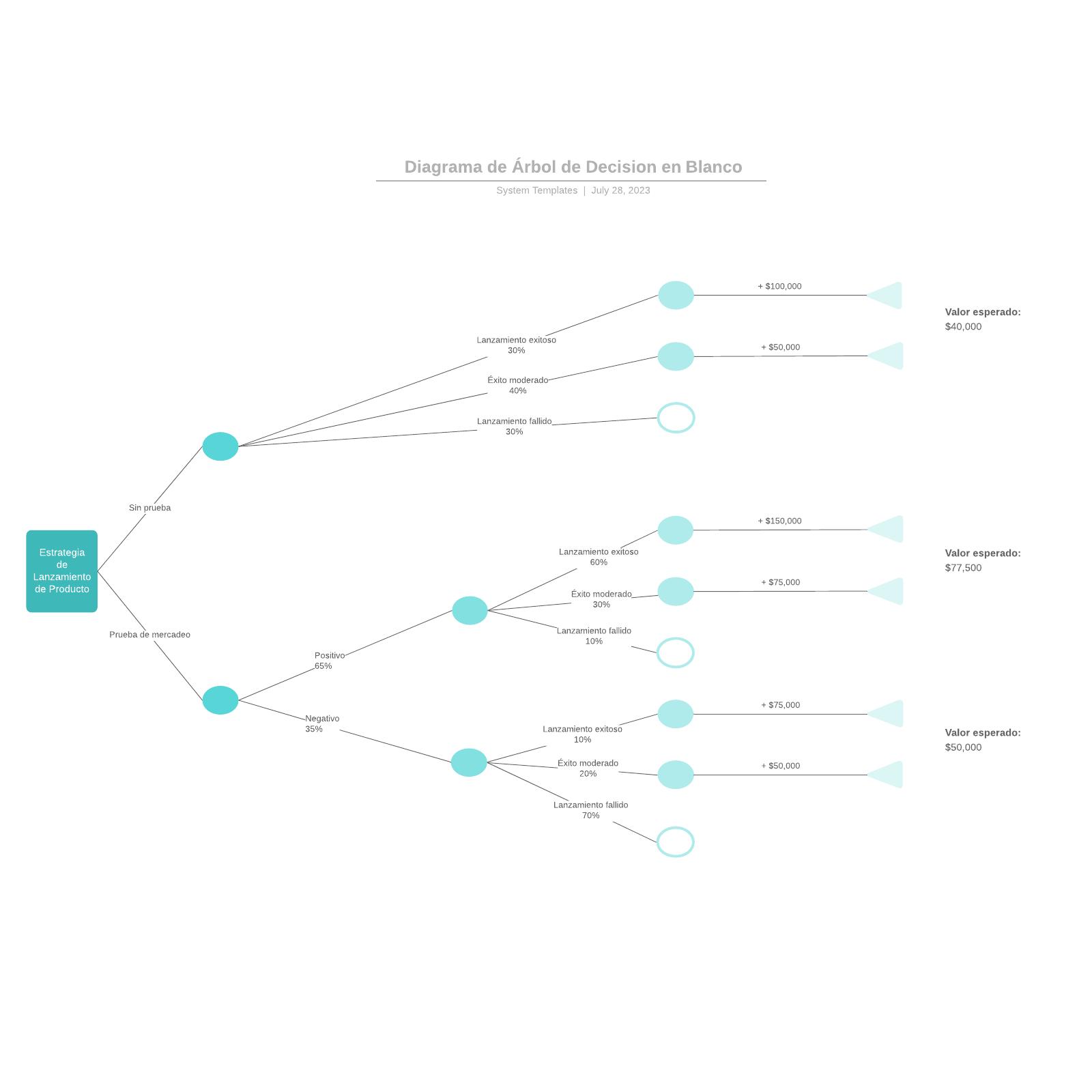 Diagrama de Árbol de Decision en Blanco