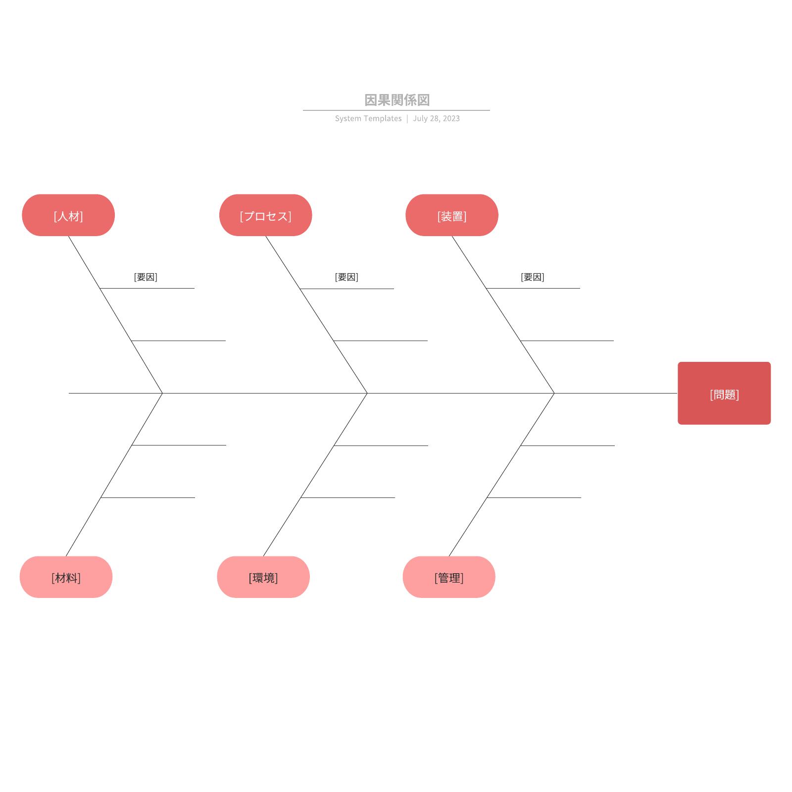フィッシュボーン図因果関係図のテンプレート