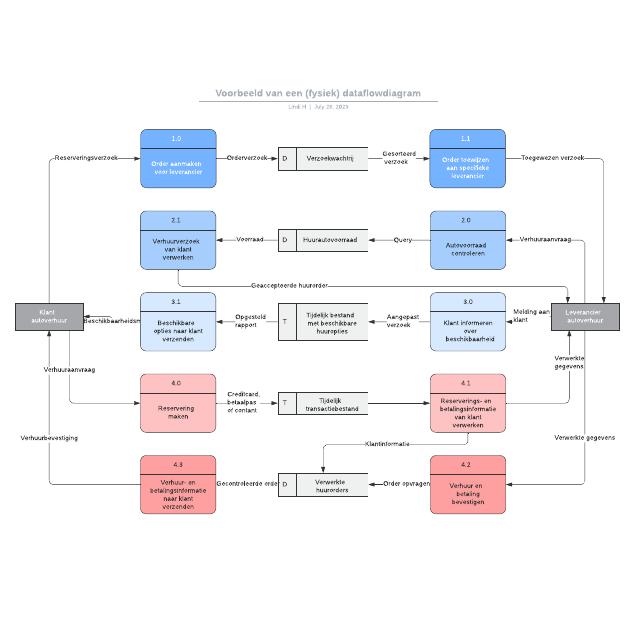Voorbeeld van een (fysiek) dataflowdiagram