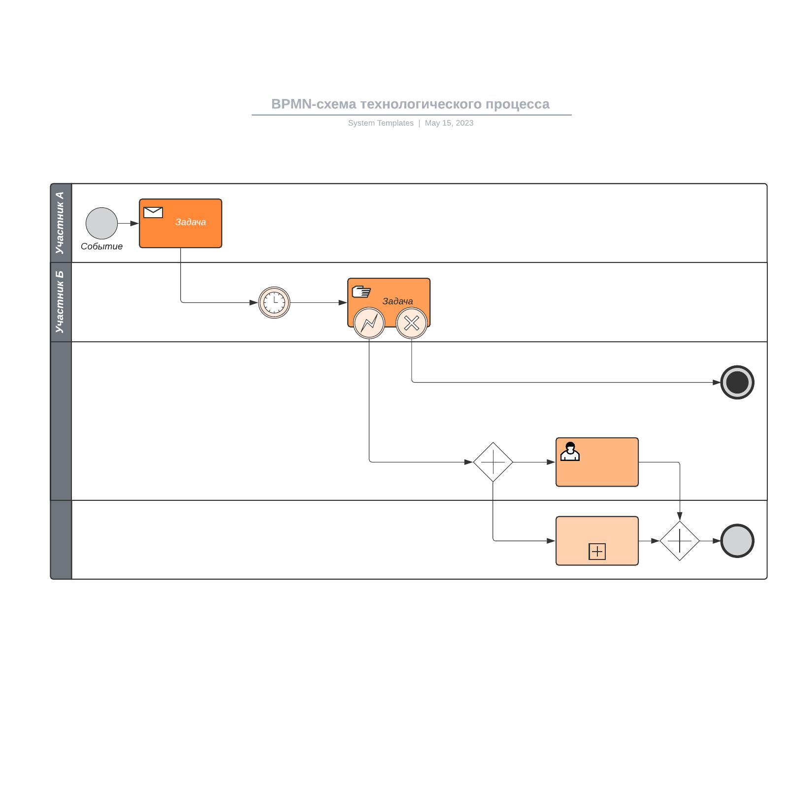 BPMN-схема технологического процесса