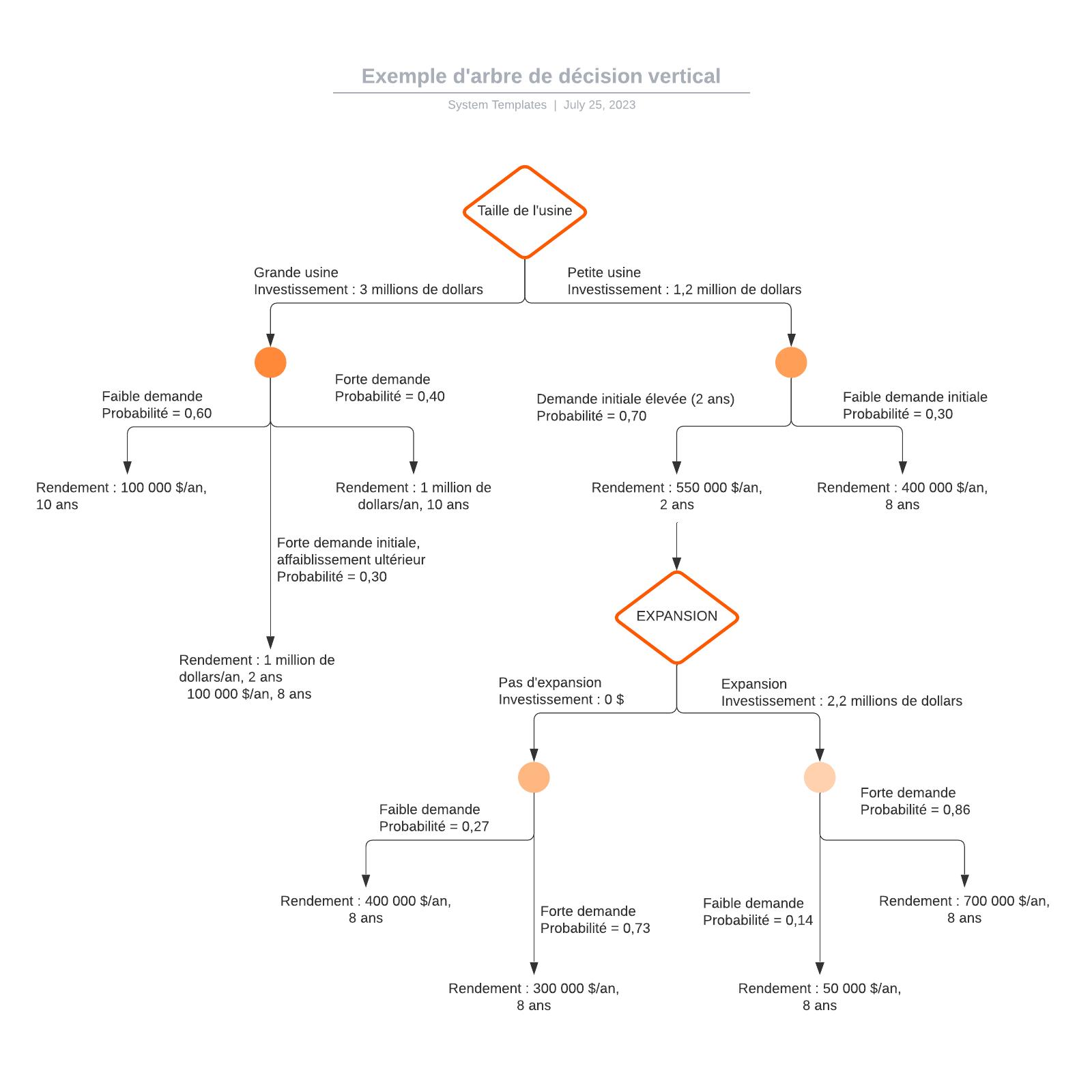 exemple d'arbre de décision vertical