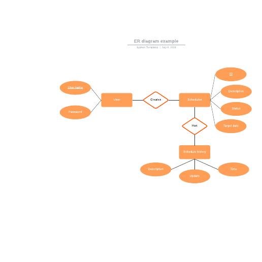 ER diagram example