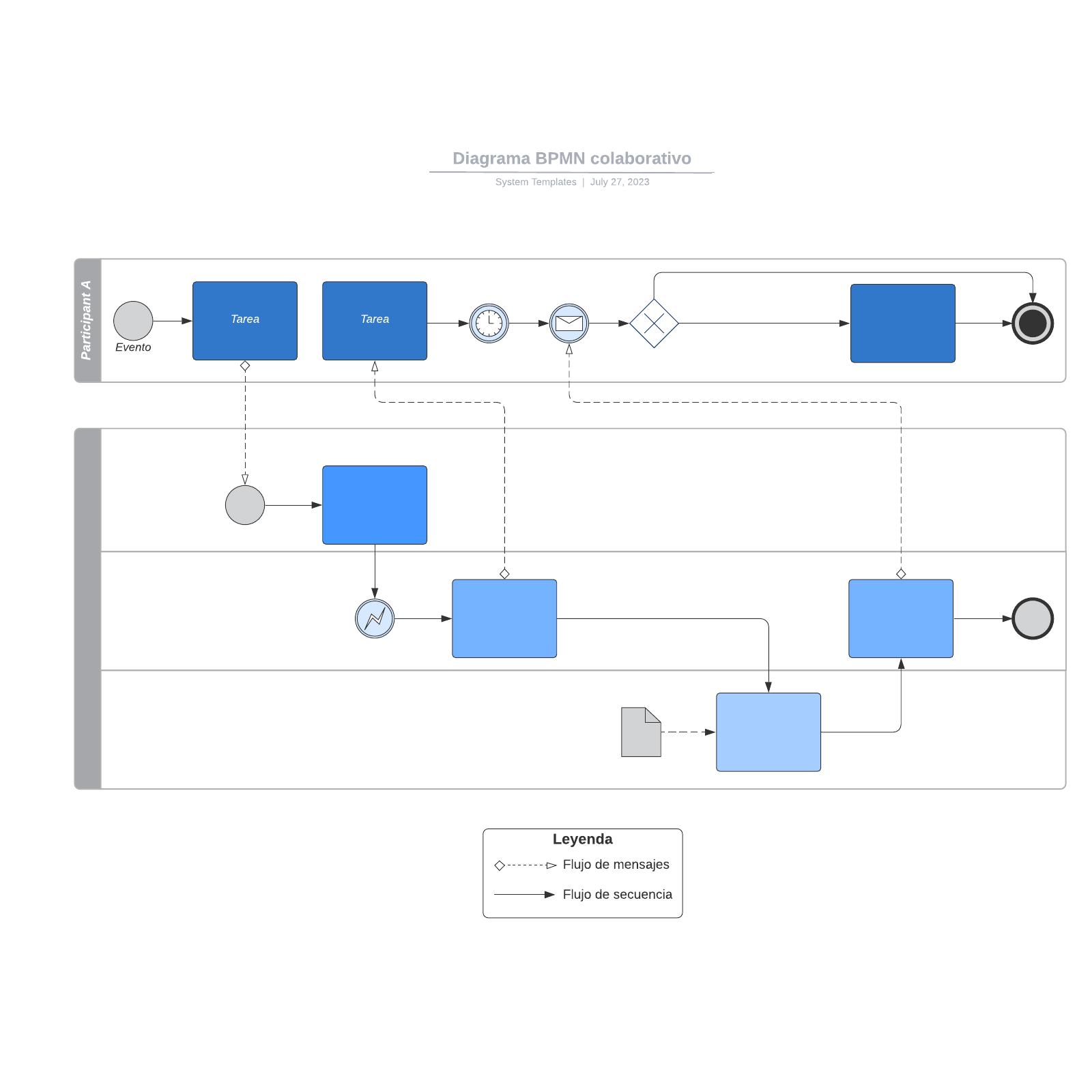 Diagrama BPMN colaborativo