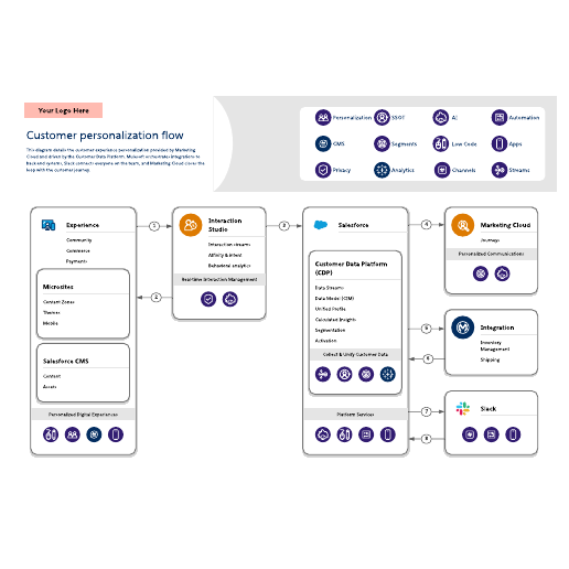 Customer personalization flow