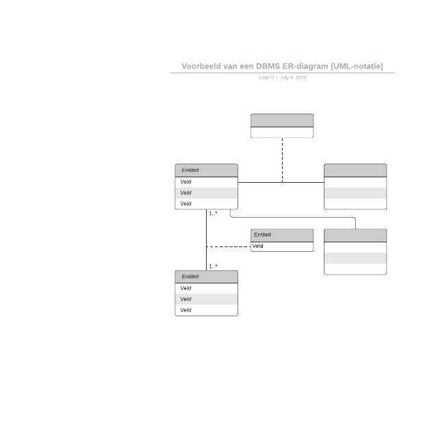 Voorbeeld van een DBMS ER-diagram (UML-notatie)
