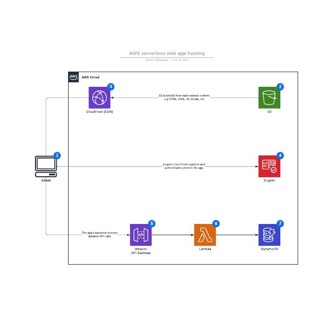 AWS serverless web app hosting