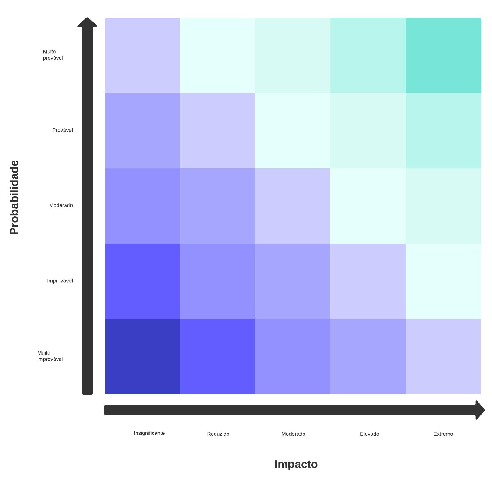 modelo de matriz de risco