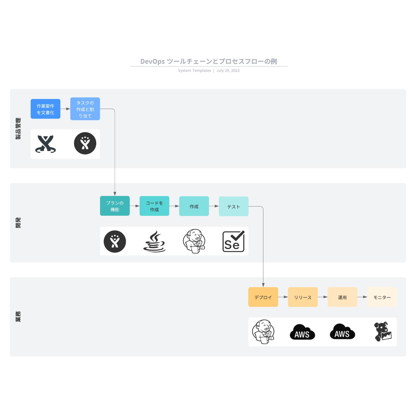 DevOps ツールチェーンとプロセスフローの例