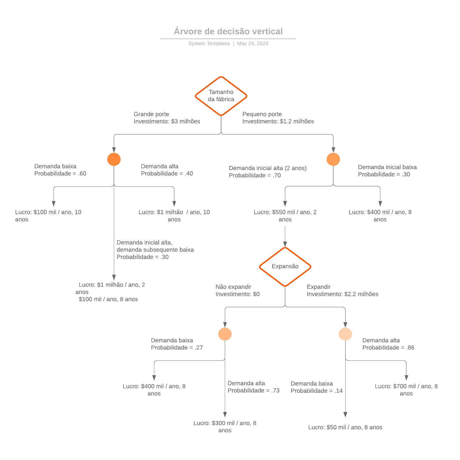 Árvore de decisão vertical
