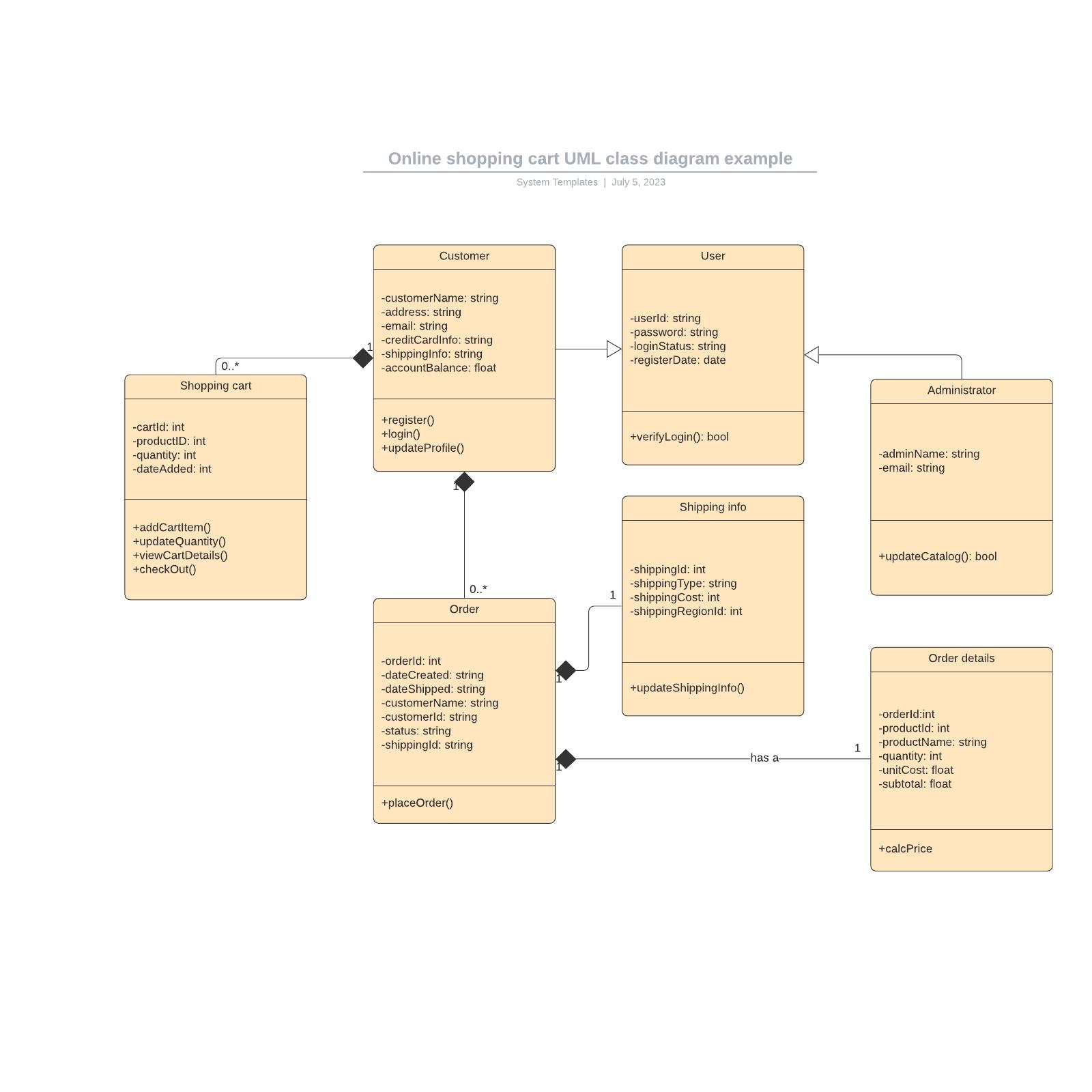 Online shopping cart UML class diagram example